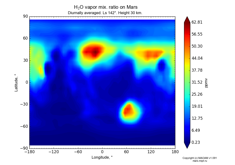 Water vapor mix. ratio on Mars dependence from Longitude -180-180° and Latitude -90-90° in Equirectangular (default) projection with Diurnally averaged, Ls 142°, Height 30 km. In version 1.091: Water cycle without molecular diffusion, CO2 cycle, dust bimodal distribution and GW.