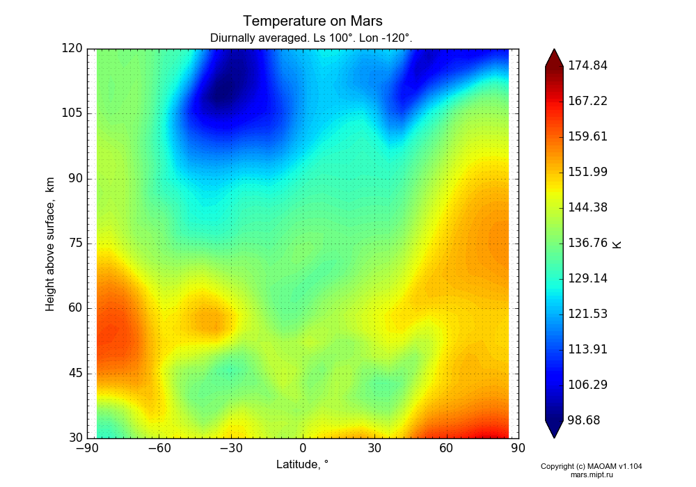 Temperature on Mars dependence from Latitude -90-90° and Height above surface 30-120 km in Equirectangular (default) projection with Diurnally averaged, Ls 100°, Lon -120°. In version 1.104: Water cycle for annual dust, CO2 cycle, dust bimodal distribution and GW.