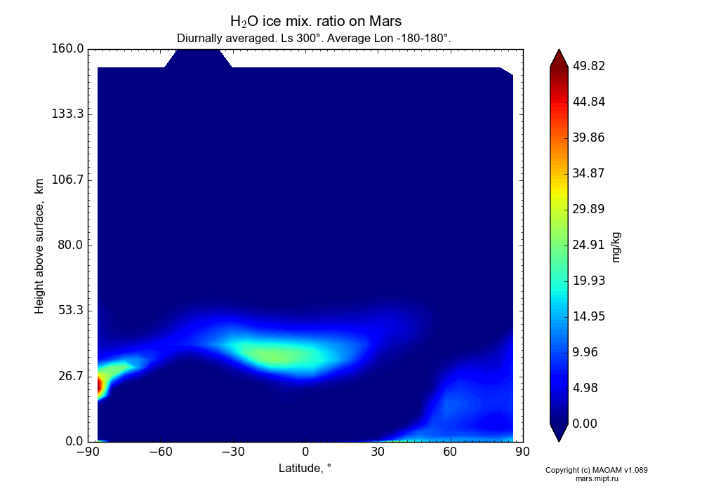 Water ice mix. ratio on Mars dependence from Latitude -90-90° and Height above surface 0-160 km in Equirectangular (default) projection with Diurnally averaged, Ls 300°, Average Lon -180-180°. In version 1.089: Water cycle WITH molecular diffusion, CO2 cycle, dust bimodal distribution and GW.