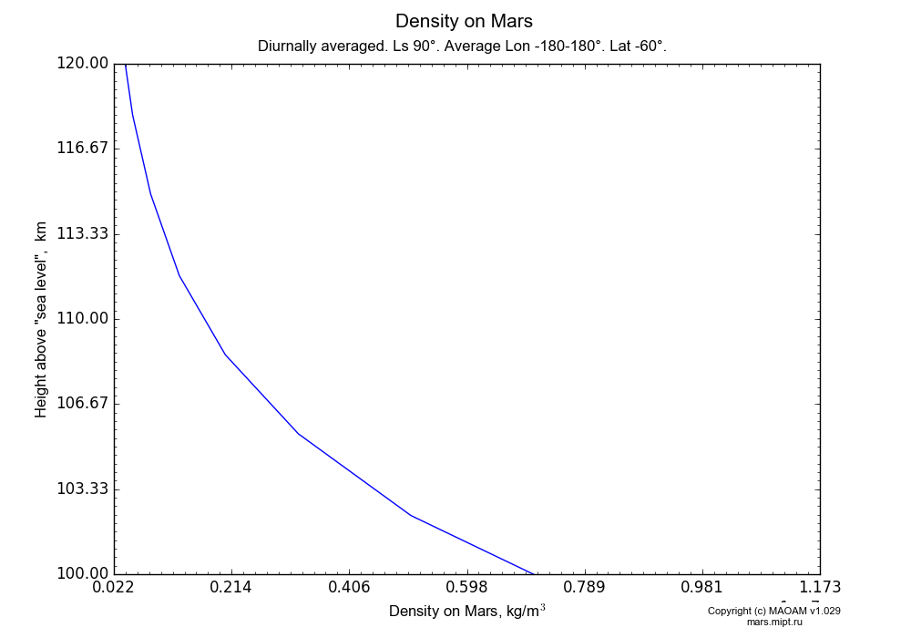 Density on Mars dependence from Height above