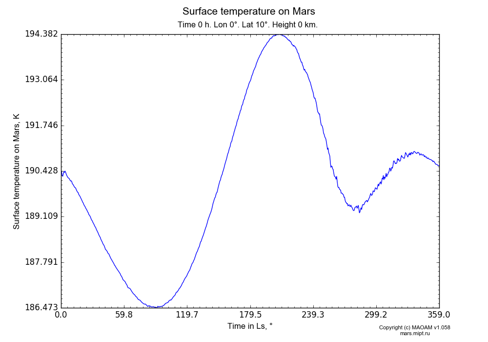Surface temperature on Mars dependence from Time in Ls 0-359° in Equirectangular (default) projection with Time 0 h, Lon 0°, Lat 10°, Height 0 km. In version 1.058: Limited height with water cycle, weak diffusion and dust bimodal distribution.
