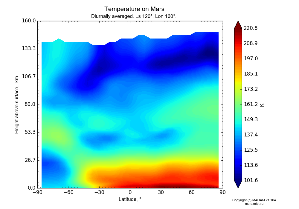 Temperature on Mars dependence from Latitude -90-90° and Height above surface 0-160 km in Equirectangular (default) projection with Diurnally averaged, Ls 120°, Lon 160°. In version 1.104: Water cycle for annual dust, CO2 cycle, dust bimodal distribution and GW.
