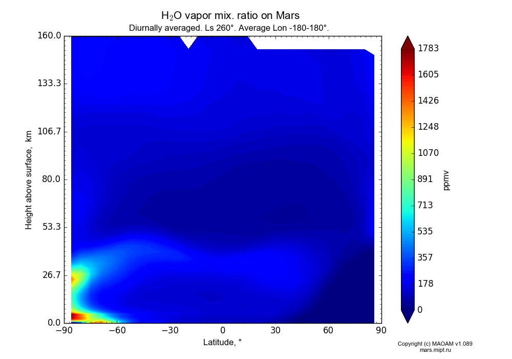 Water vapor mix. ratio on Mars dependence from Latitude -90-90° and Height above surface 0-160 km in Equirectangular (default) projection with Diurnally averaged, Ls 260°, Average Lon -180-180°. In version 1.089: Water cycle WITH molecular diffusion, CO2 cycle, dust bimodal distribution and GW.