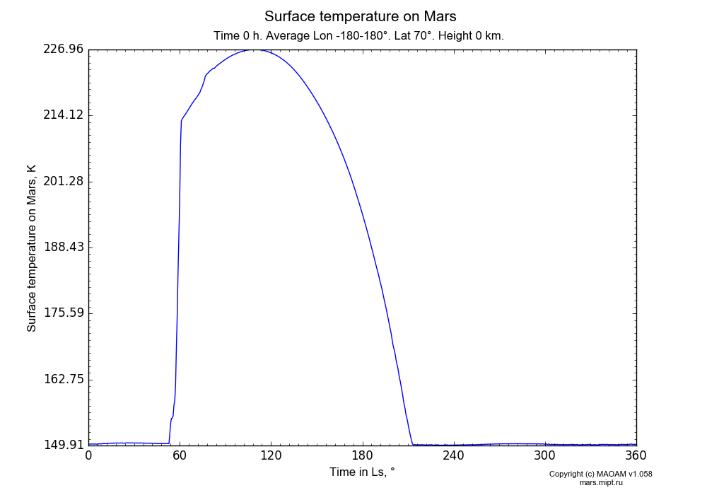 Surface temperature on Mars dependence from Time in Ls 0-360° in Equirectangular (default) projection with Time 0 h, Average Lon -180-180°, Lat 70°, Height 0 km. In version 1.058: Limited height with water cycle, weak diffusion and dust bimodal distribution.