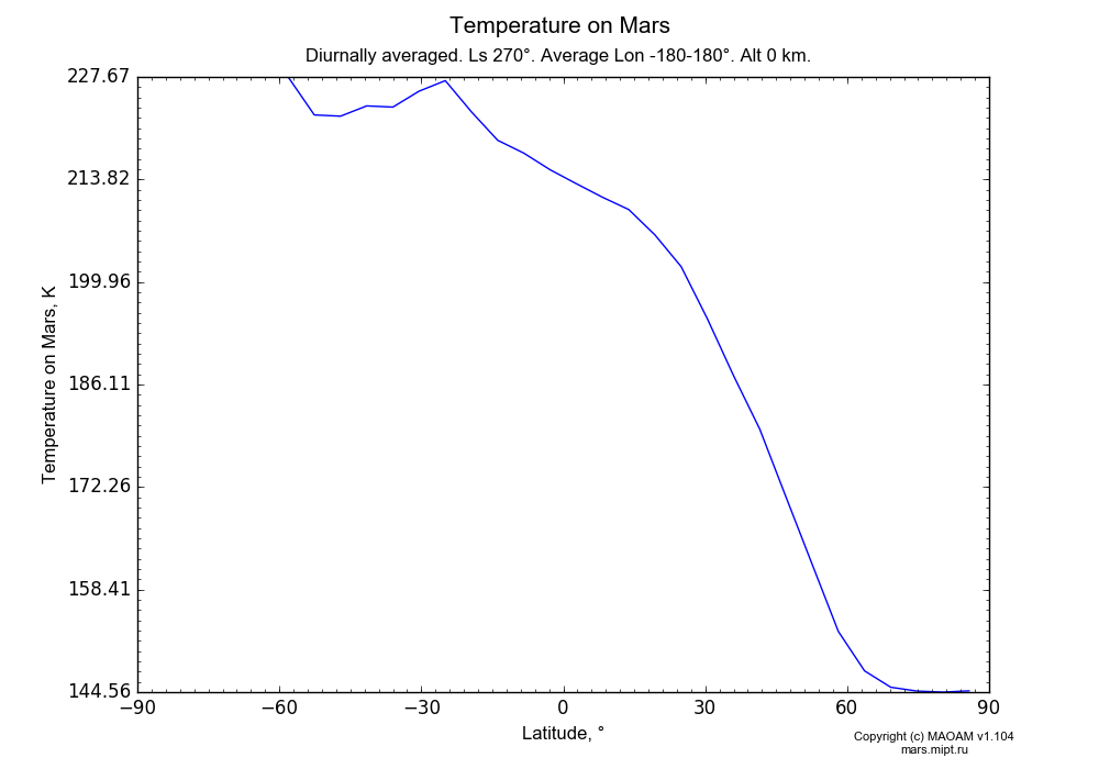Temperature on Mars dependence from Latitude -90-90° in Equirectangular (default) projection with Diurnally averaged, Ls 270°, Average Lon -180-180°, Alt 0 km. In version 1.104: Water cycle for annual dust, CO2 cycle, dust bimodal distribution and GW.
