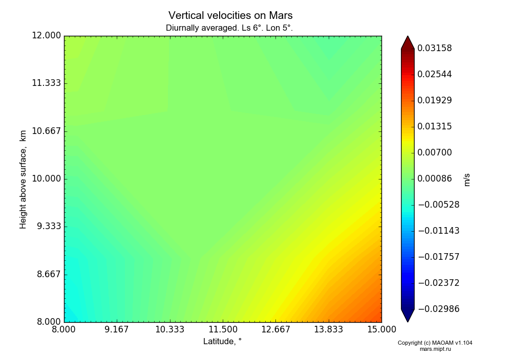 Vertical velocities on Mars dependence from Latitude 8-15° and Height above surface 8-12 km in Equirectangular (default) projection with Diurnally averaged, Ls 6°, Lon 5°. In version 1.104: Water cycle for annual dust, CO2 cycle, dust bimodal distribution and GW.