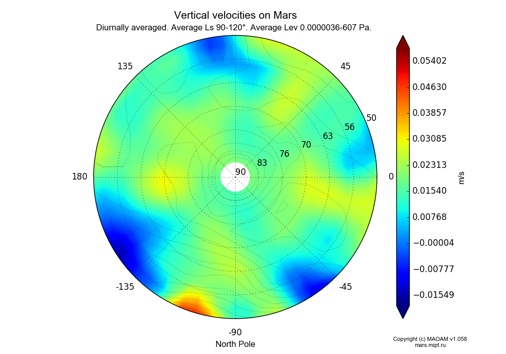 Vertical velocities on Mars dependence from Longitude -180-180° and Latitude 50-90° in North polar stereographic projection with Diurnally averaged, Average Ls 90-120°, Average Height 0.0000036-607 Pa. In version 1.058: Limited height with water cycle, weak diffusion and dust bimodal distribution.