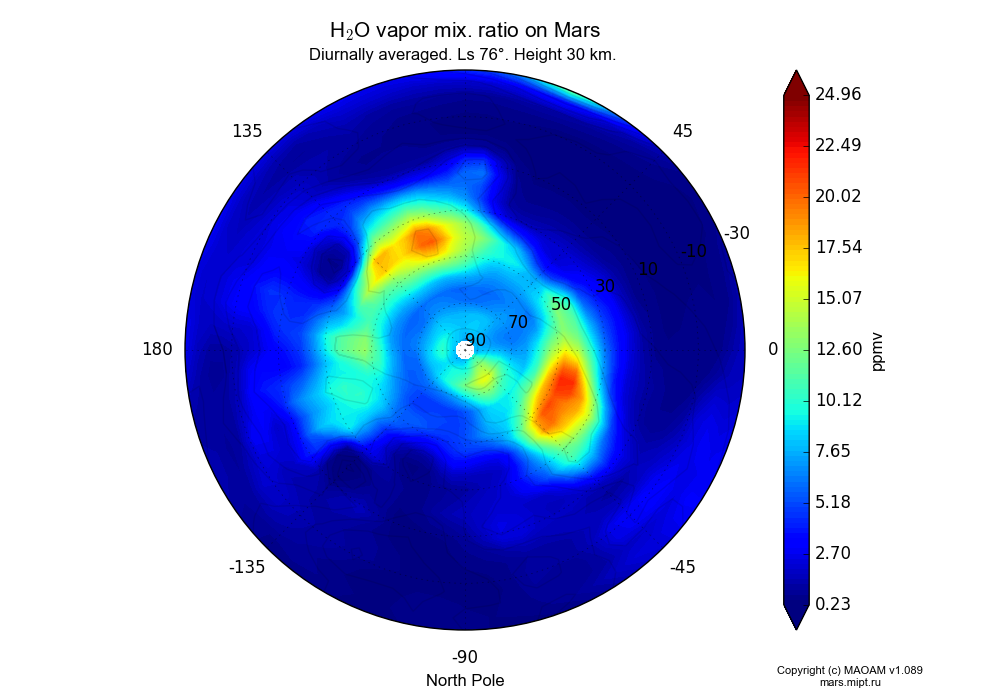 Water vapor mix. ratio on Mars dependence from Longitude -180-180° and Latitude -30-90° in North polar stereographic projection with Diurnally averaged, Ls 76°, Height 30 km. In version 1.089: Water cycle WITH molecular diffusion, CO2 cycle, dust bimodal distribution and GW.