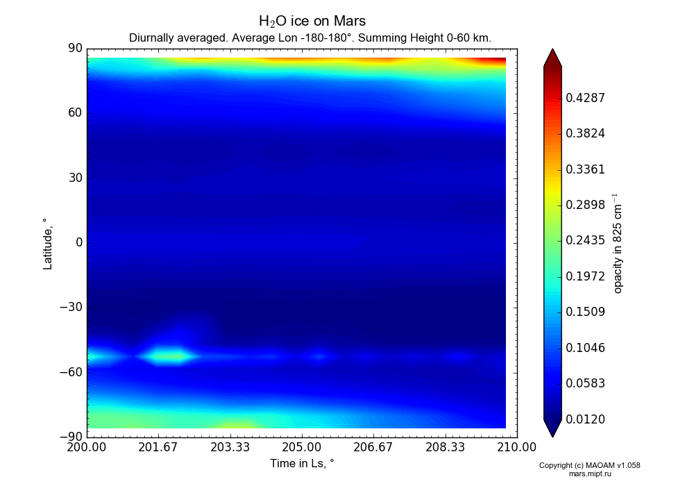 Water ice on Mars dependence from Time in Ls 200-210° and Latitude -90-90° in Equirectangular (default) projection with Diurnally averaged, Average Lon -180-180°, Summing Height 0-60 km. In version 1.058: Limited height with water cycle, weak diffusion and dust bimodal distribution.