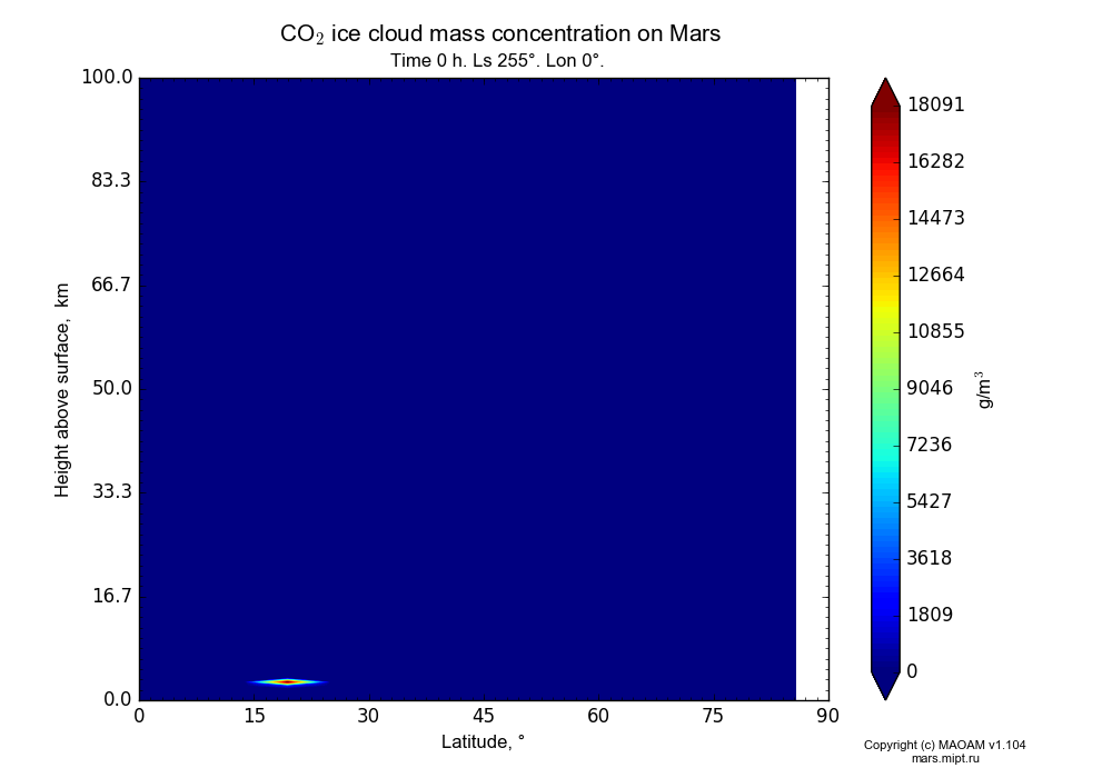 CO2 ice cloud mass concentration on Mars dependence from Latitude 0-90° and Height above surface 0-100 km in Equirectangular (default) projection with Time 0 h, Ls 255°, Lon 0°. In version 1.104: Water cycle for annual dust, CO2 cycle, dust bimodal distribution and GW.