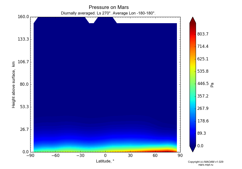 Pressure on Mars dependence from Latitude -90-90° and Height above surface 0-160 km in Equirectangular (default) projection with Diurnally averaged, Ls 270°, Average Lon -180-180°. In version 1.029: Extended height and CO2 cycle with weak solar acivity.