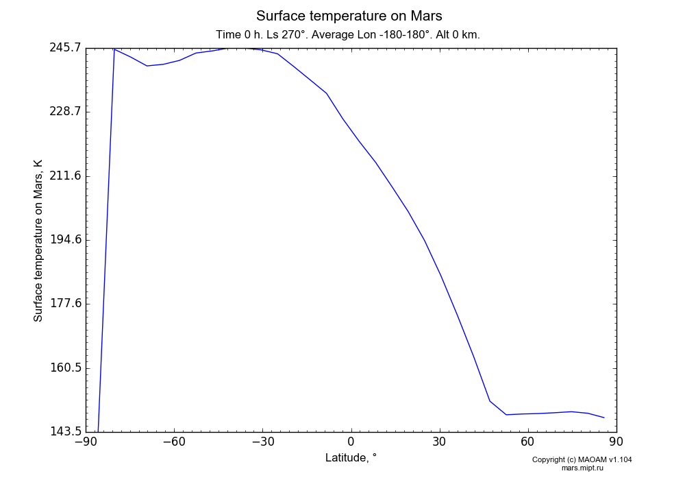Surface temperature on Mars dependence from Latitude -90-90° in Equirectangular (default) projection with Time 0 h, Ls 270°, Average Lon -180-180°, Alt 0 km. In version 1.104: Water cycle for annual dust, CO2 cycle, dust bimodal distribution and GW.