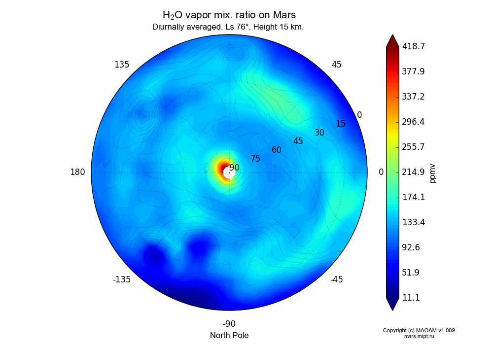 Water vapor mix. ratio on Mars dependence from Longitude -180-180° and Latitude 0-90° in North polar stereographic projection with Diurnally averaged, Ls 76°, Height 15 km. In version 1.089: Water cycle WITH molecular diffusion, CO2 cycle, dust bimodal distribution and GW.