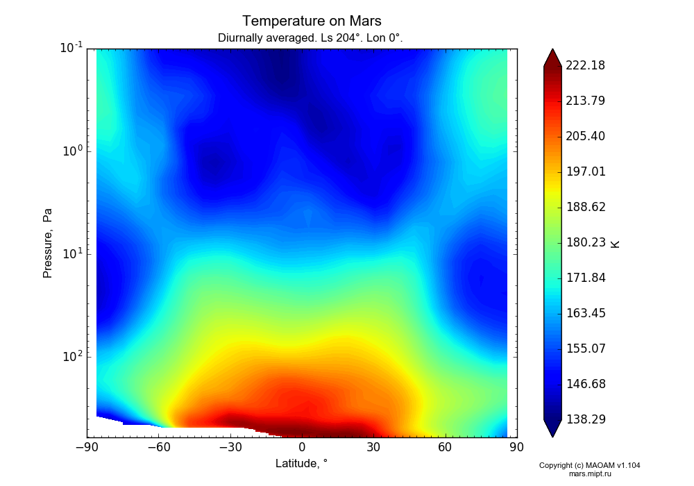 Temperature on Mars dependence from Latitude -90-90° and Pressure 0.1-607 Pa in Equirectangular (default) projection with Diurnally averaged, Ls 204°, Lon 0°. In version 1.104: Water cycle for annual dust, CO2 cycle, dust bimodal distribution and GW.