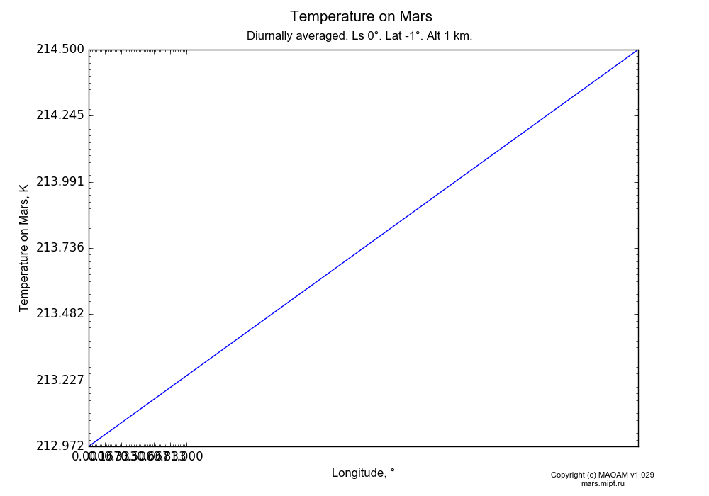 Temperature on Mars dependence from Longitude 0-1° in Equirectangular (default) projection with Diurnally averaged, Ls 0°, Lat -1°, Alt 1 km. In version 1.029: Extended height and CO2 cycle with weak solar acivity.