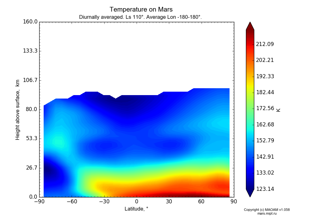 Temperature on Mars dependence from Latitude -90-90° and Height above surface 0-160 km in Equirectangular (default) projection with Diurnally averaged, Ls 110°, Average Lon -180-180°. In version 1.058: Limited height with water cycle, weak diffusion and dust bimodal distribution.
