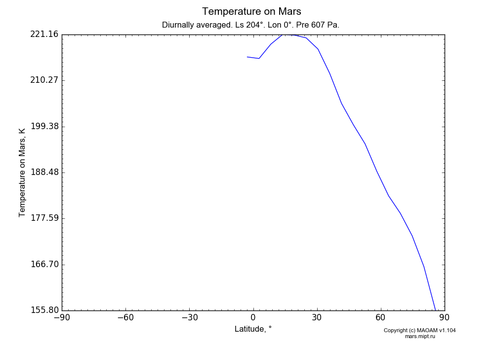 Temperature on Mars dependence from Latitude -90-90° in Equirectangular (default) projection with Diurnally averaged, Ls 204°, Lon 0°, Pre 607 Pa. In version 1.104: Water cycle for annual dust, CO2 cycle, dust bimodal distribution and GW.