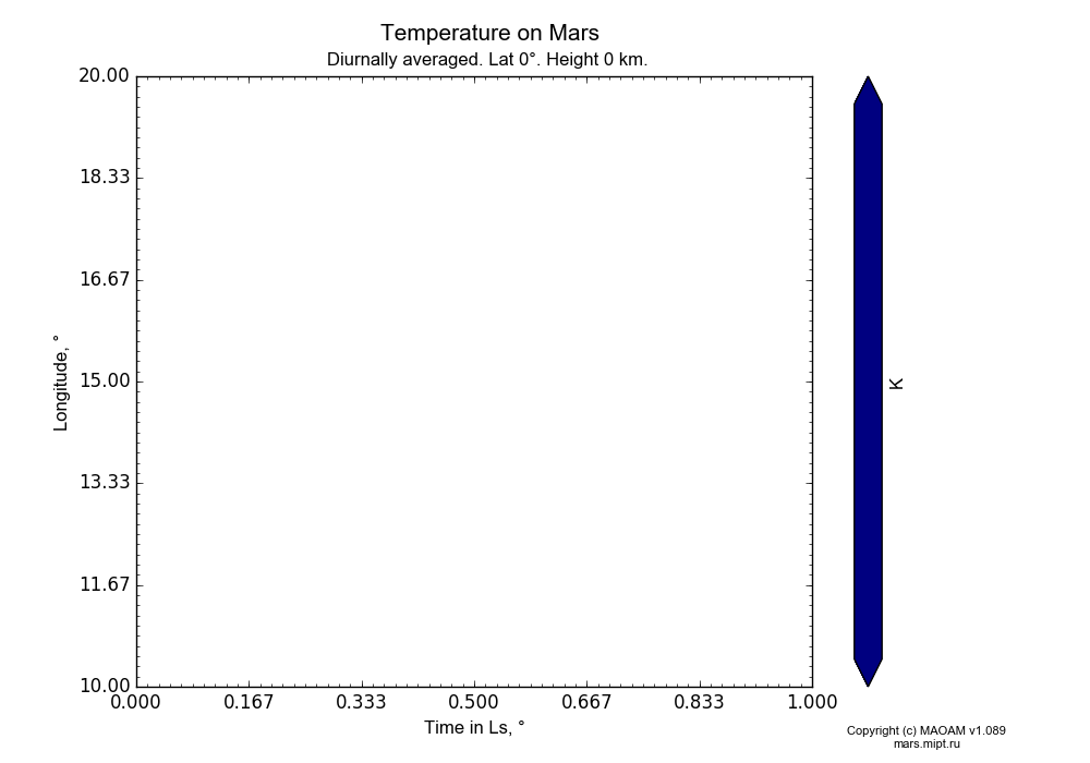 Temperature on Mars dependence from Time in Ls 0-1° and Longitude 10-20° in Equirectangular (default) projection with Diurnally averaged, Lat 0°, Height 0 km. In version 1.089: Water cycle WITH molecular diffusion, CO2 cycle, dust bimodal distribution and GW.