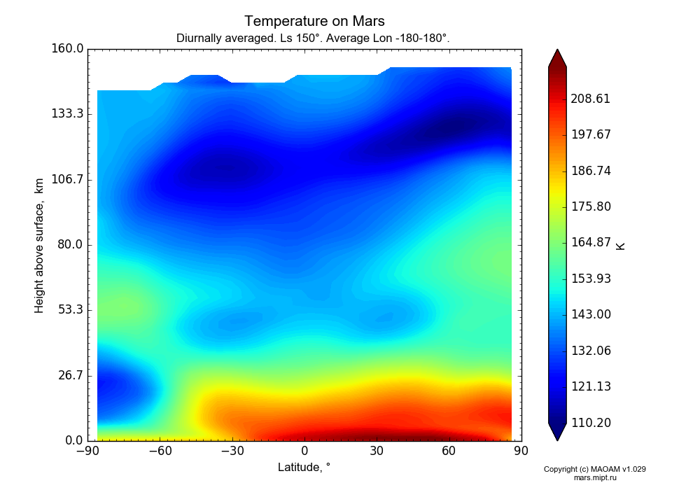 Temperature on Mars dependence from Latitude -90-90° and Height above surface 0-160 km in Equirectangular (default) projection with Diurnally averaged, Ls 150°, Average Lon -180-180°. In version 1.029: Extended height and CO2 cycle with weak solar acivity.