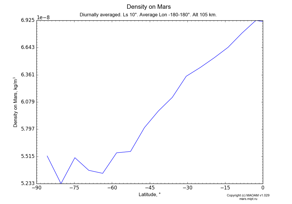 Density on Mars dependence from Latitude -90-0° in Equirectangular (default) projection with Diurnally averaged, Ls 10°, Average Lon -180-180°, Alt 105 km. In version 1.029: Extended height and CO2 cycle with weak solar acivity.