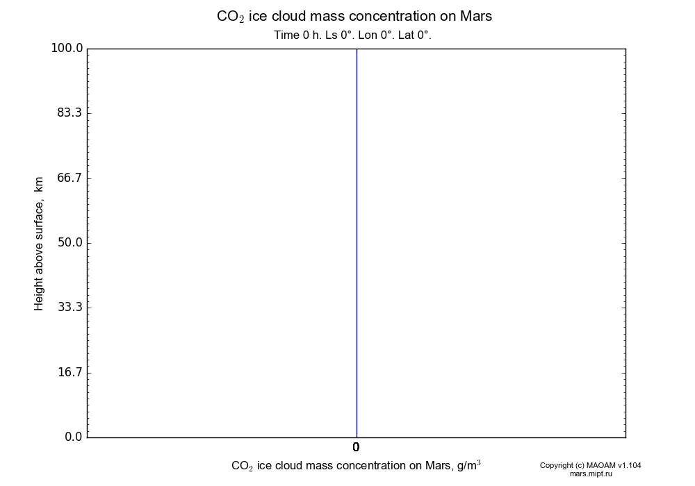 CO2 ice cloud mass concentration on Mars dependence from Height above surface 0-100 km in Equirectangular (default) projection with Time 0 h, Ls 0°, Lon 0°, Lat 0°. In version 1.104: Water cycle for annual dust, CO2 cycle, dust bimodal distribution and GW.