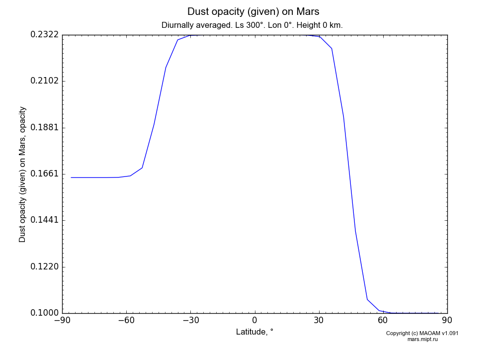 Dust opacity (given) on Mars dependence from Latitude -90-90° in Equirectangular (default) projection with Diurnally averaged, Ls 300°, Lon 0°, Height 0 km. In version 1.091: Water cycle without molecular diffusion, CO2 cycle, dust bimodal distribution and GW.