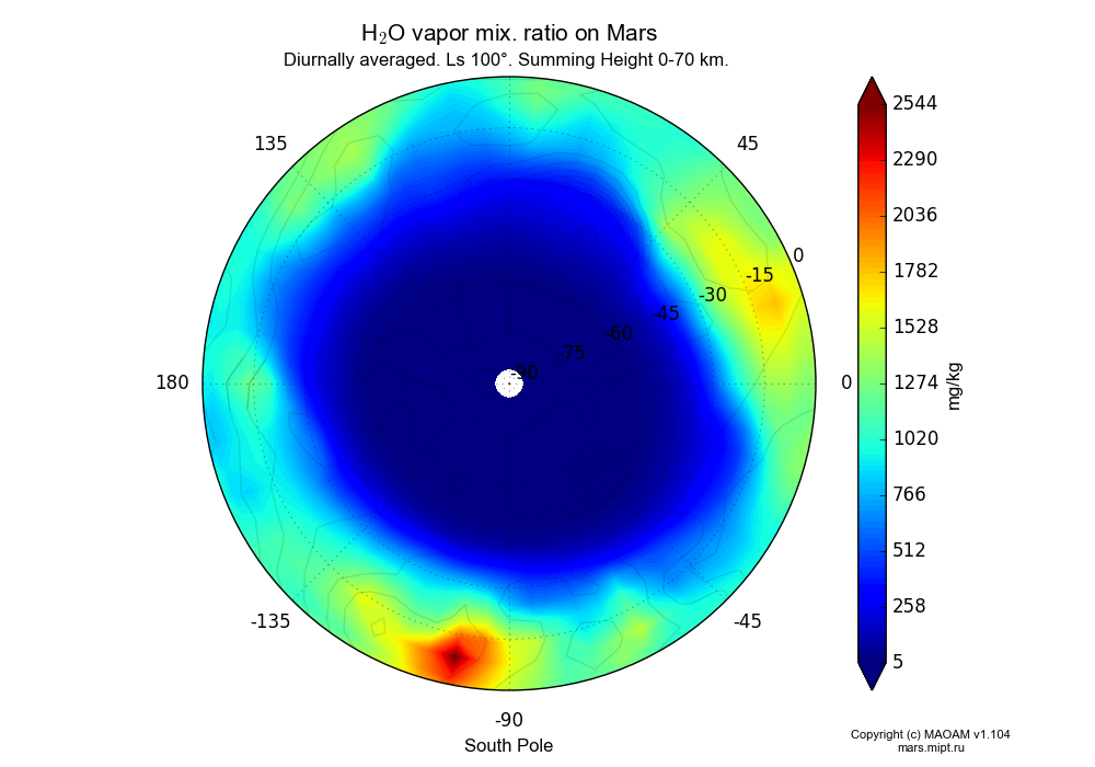 Water vapor mix. ratio on Mars dependence from Longitude -180-180° and Latitude -90-0° in South polar stereographic projection with Diurnally averaged, Ls 100°, Summing Height 0-70 km. In version 1.104: Water cycle for annual dust, CO2 cycle, dust bimodal distribution and GW.