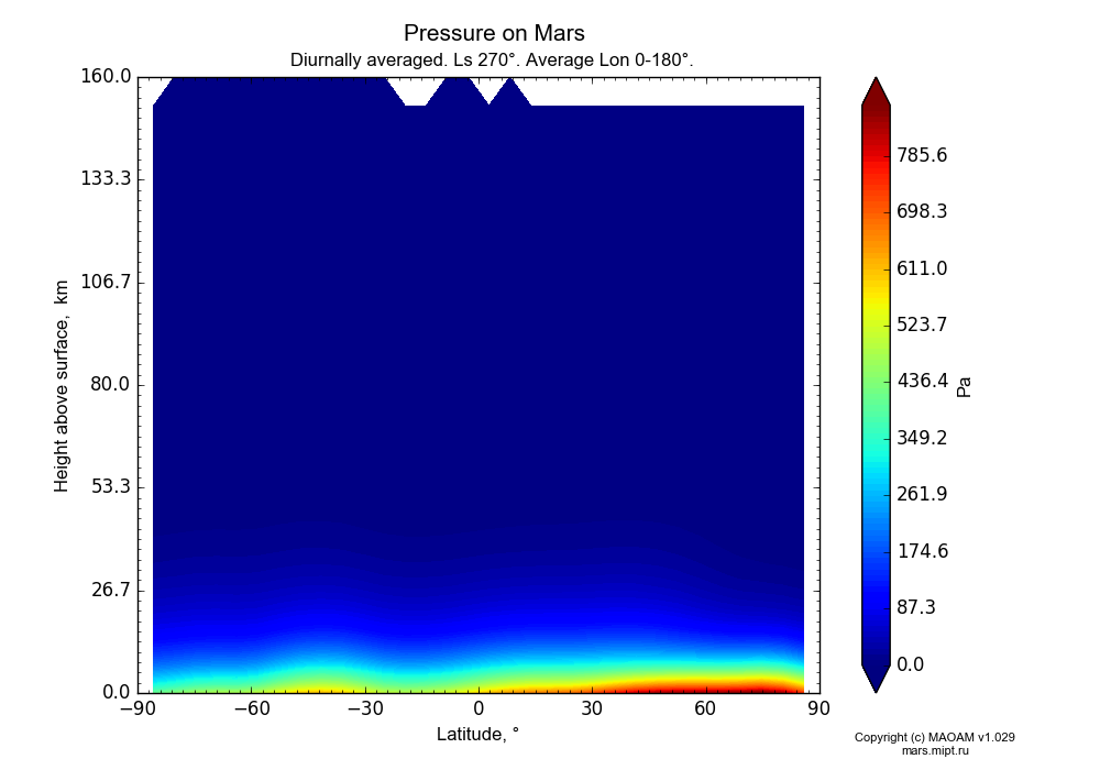 Pressure on Mars dependence from Latitude -90-90° and Height above surface 0-160 km in Equirectangular (default) projection with Diurnally averaged, Ls 270°, Average Lon 0-180°. In version 1.029: Extended height and CO2 cycle with weak solar acivity.