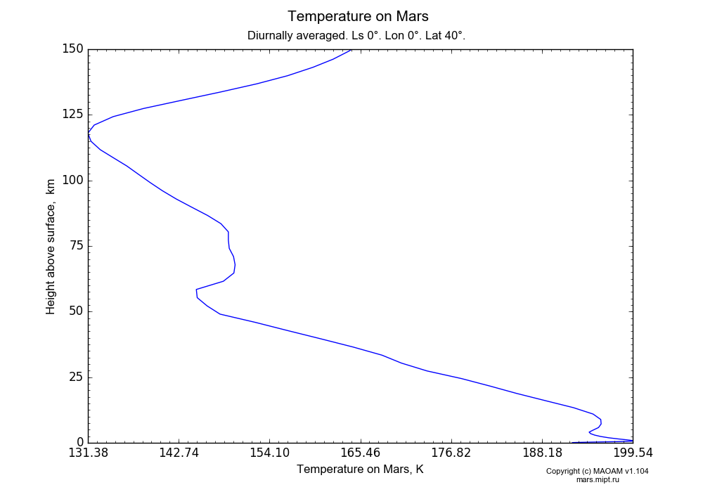 Temperature on Mars dependence from Height above surface 0-150 km in Equirectangular (default) projection with Diurnally averaged, Ls 0°, Lon 0°, Lat 40°. In version 1.104: Water cycle for annual dust, CO2 cycle, dust bimodal distribution and GW.