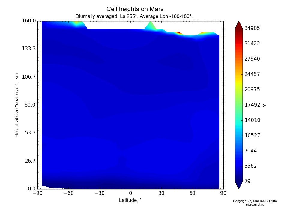 Cell heights on Mars dependence from Latitude -90-90° and Height above