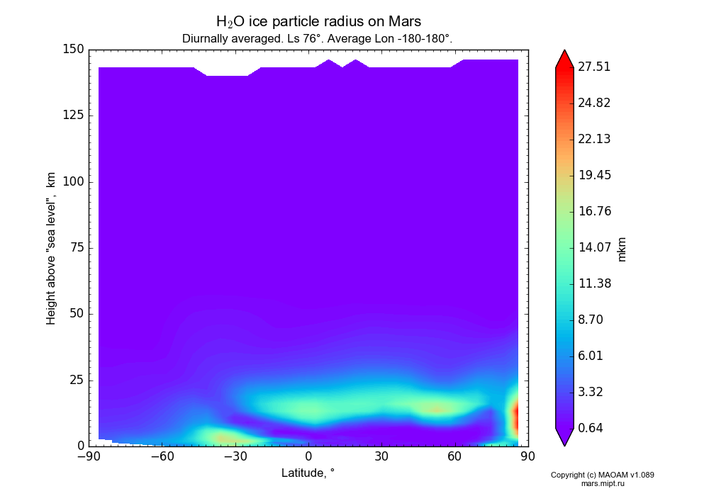 Water ice particle radius on Mars dependence from Latitude -90-90° and Height above
