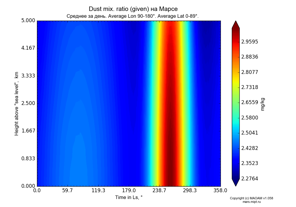 Dust mix. ratio (given) on Mars dependence from Time in Ls 0-358° and Height above