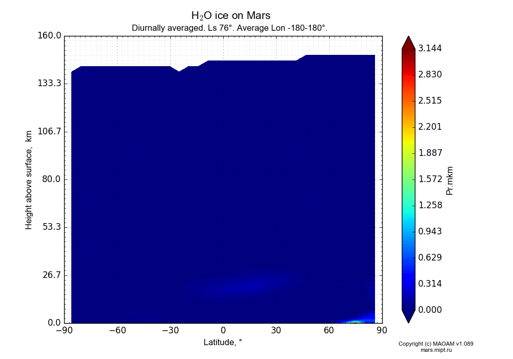 Water ice on Mars dependence from Latitude -90-90° and Height above surface 0-160 km in Equirectangular (default) projection with Diurnally averaged, Ls 76°, Average Lon -180-180°. In version 1.089: Water cycle WITH molecular diffusion, CO2 cycle, dust bimodal distribution and GW.