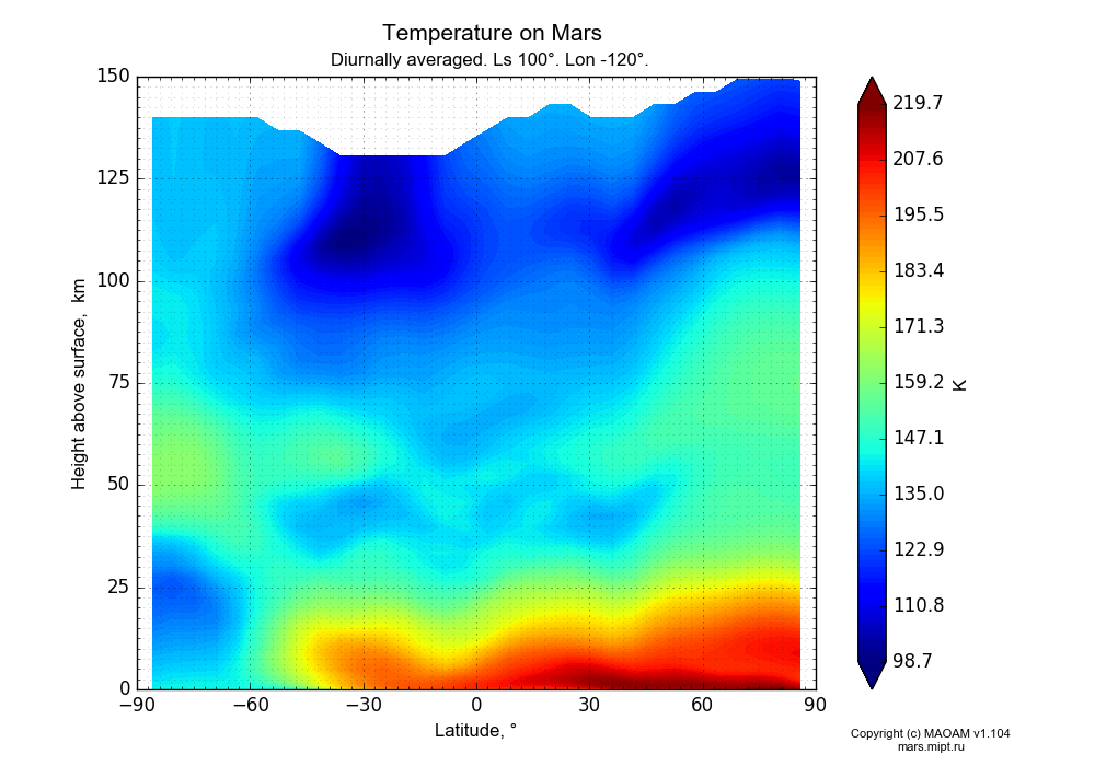 Temperature on Mars dependence from Latitude -90-90° and Height above surface 0-150 km in Equirectangular (default) projection with Diurnally averaged, Ls 100°, Lon -120°. In version 1.104: Water cycle for annual dust, CO2 cycle, dust bimodal distribution and GW.