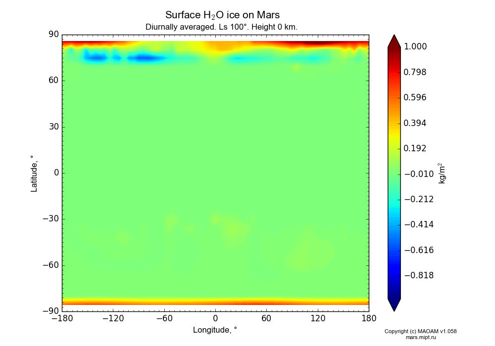 Surface Water ice on Mars dependence from Longitude -180-180° and Latitude -90-90° in Equirectangular (default) projection with Diurnally averaged, Ls 100°, Height 0 km. In version 1.058: Limited height with water cycle, weak diffusion and dust bimodal distribution.