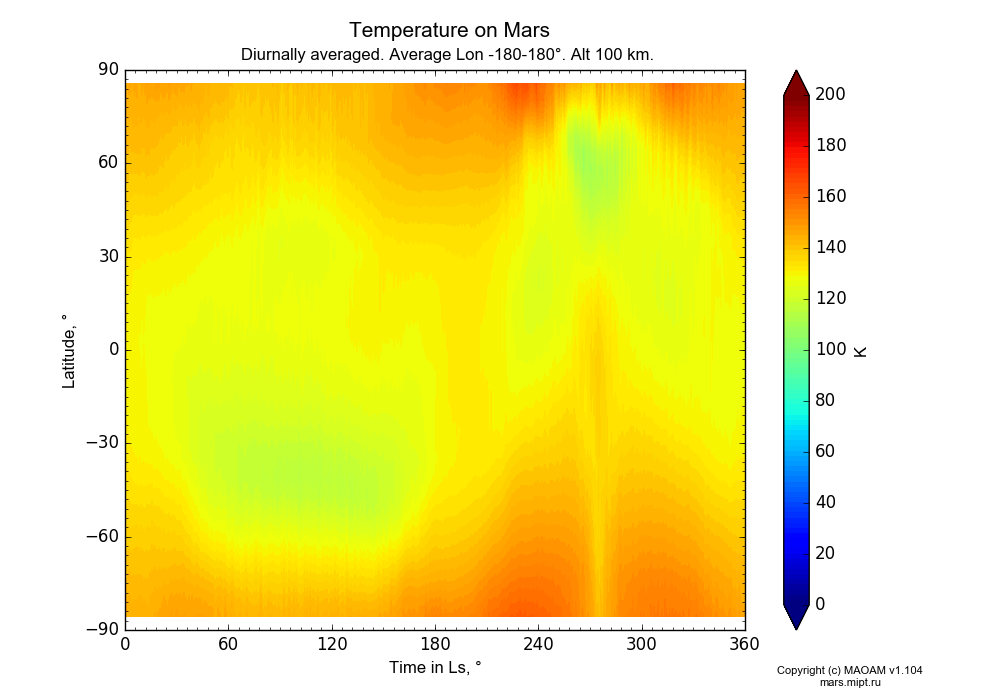 Temperature on Mars dependence from Time in Ls 0-360° and Latitude -90-90° in Equirectangular (default) projection with Diurnally averaged, Average Lon -180-180°, Alt 100 km. In version 1.104: Water cycle for annual dust, CO2 cycle, dust bimodal distribution and GW.