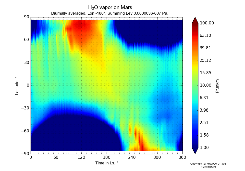 Water vapor on Mars dependence from Time in Ls 0-360° and Latitude -90-90° in Equirectangular (default) projection with Diurnally averaged, Lon -180°, Summing Height 0.0000036-607 Pa. In version 1.104: Water cycle for annual dust, CO2 cycle, dust bimodal distribution and GW.