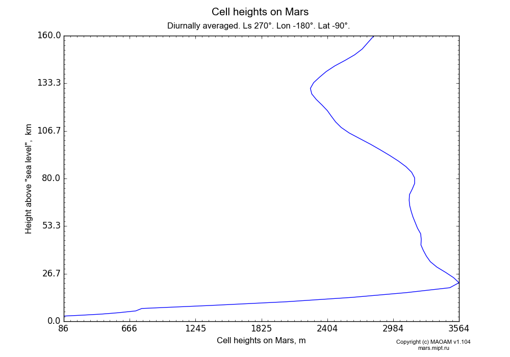Cell heights on Mars dependence from Height above
