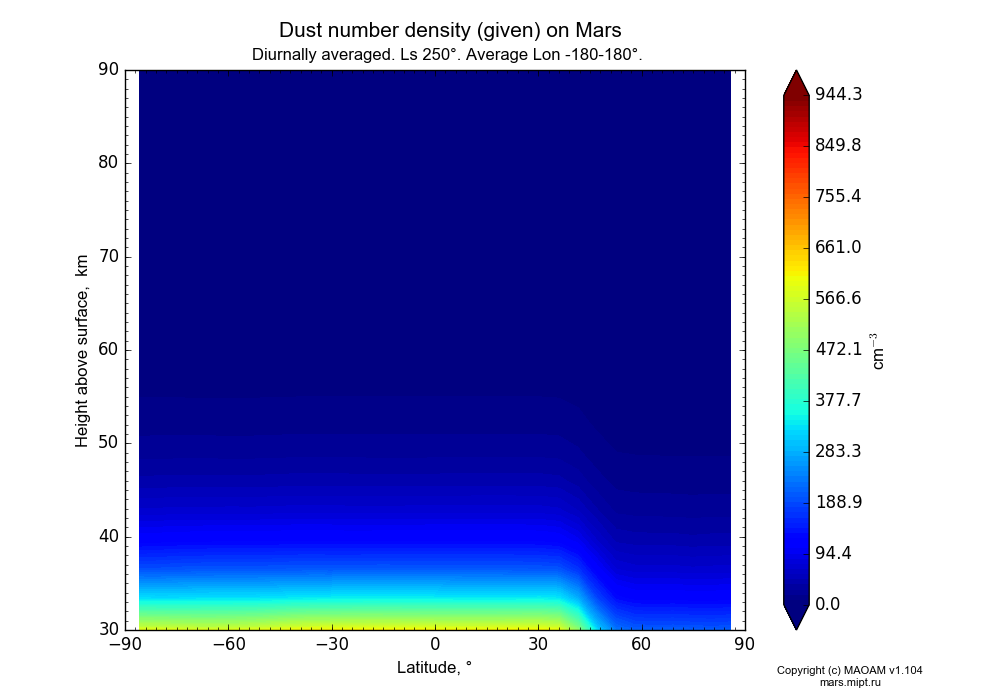Dust number density (given) on Mars dependence from Latitude -90-90° and Height above surface 30-90 km in Equirectangular (default) projection with Diurnally averaged, Ls 250°, Average Lon -180-180°. In version 1.104: Water cycle for annual dust, CO2 cycle, dust bimodal distribution and GW.