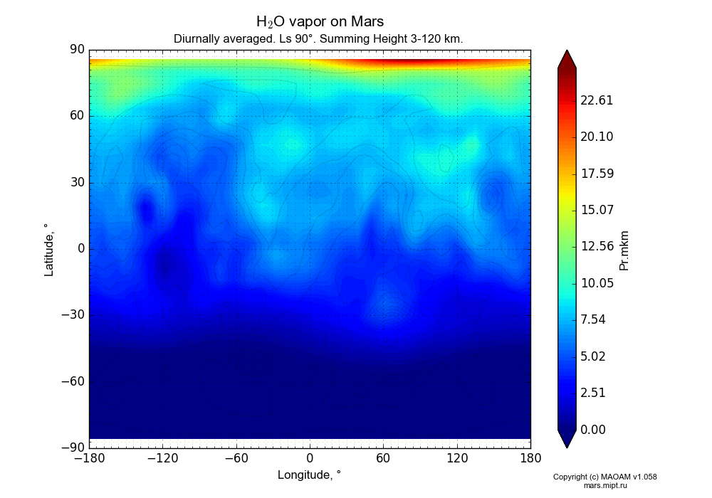 Water vapor on Mars dependence from Longitude -180-180° and Latitude -90-90° in Equirectangular (default) projection with Diurnally averaged, Ls 90°, Summing Height 3-120 km. In version 1.058: Limited height with water cycle, weak diffusion and dust bimodal distribution.