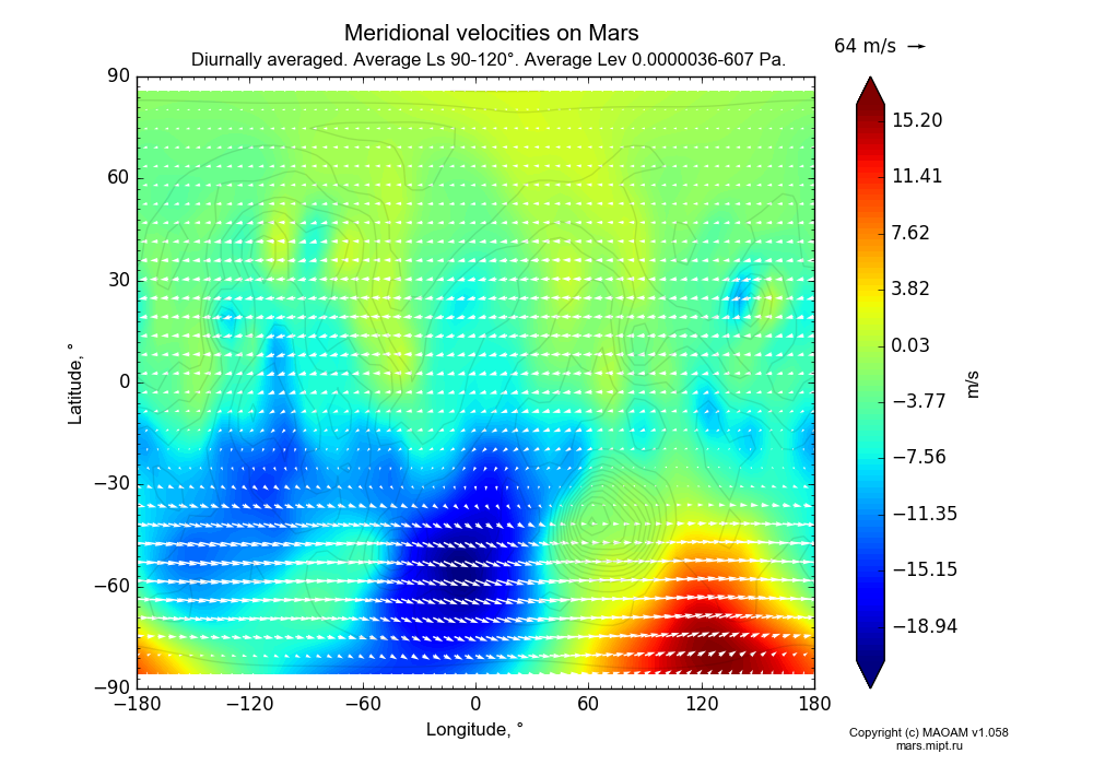 Meridional velocities on Mars dependence from Longitude -180-180° and Latitude -90-90° in Equirectangular (default) projection with Diurnally averaged, Average Ls 90-120°, Average Height 0.0000036-607 Pa. In version 1.058: Limited height with water cycle, weak diffusion and dust bimodal distribution.