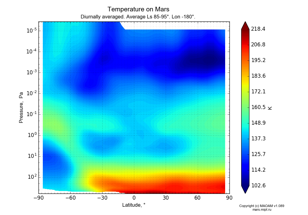 Temperature on Mars dependence from Latitude -90-90° and Pressure 0.0000036-607 Pa in Equirectangular (default) projection with Diurnally averaged, Average Ls 85-95°, Lon -180°. In version 1.089: Water cycle WITH molecular diffusion, CO2 cycle, dust bimodal distribution and GW.