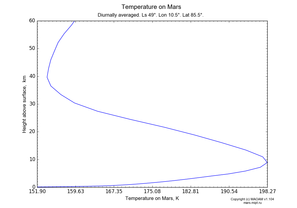 Temperature on Mars dependence from Height above surface 0-60 km in Equirectangular (default) projection with Diurnally averaged, Ls 49°, Lon 10.5°, Lat 85.5°. In version 1.104: Water cycle for annual dust, CO2 cycle, dust bimodal distribution and GW.