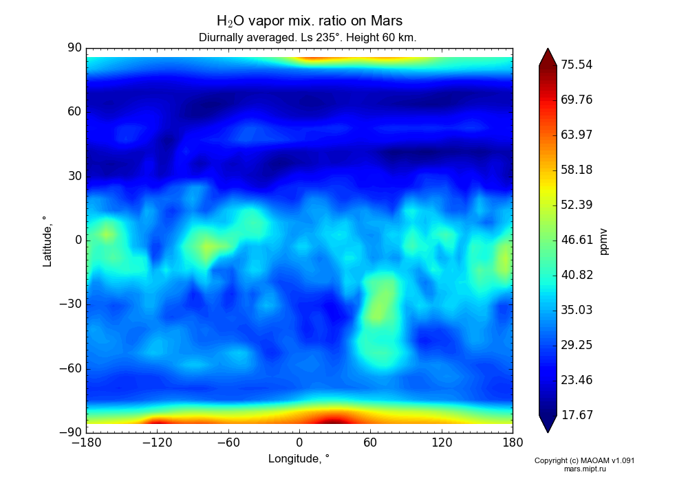 Water vapor mix. ratio on Mars dependence from Longitude -180-180° and Latitude -90-90° in Equirectangular (default) projection with Diurnally averaged, Ls 235°, Height 60 km. In version 1.091: Water cycle without molecular diffusion, CO2 cycle, dust bimodal distribution and GW.