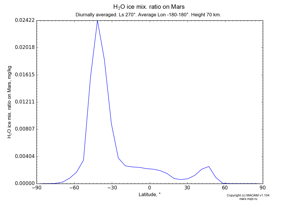 Water ice mix. ratio on Mars dependence from Latitude -90-90° in Equirectangular (default) projection with Diurnally averaged, Ls 270°, Average Lon -180-180°, Height 70 km. In version 1.104: Water cycle for annual dust, CO2 cycle, dust bimodal distribution and GW.