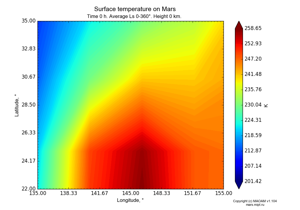 Surface temperature on Mars dependence from Longitude 135-155° and Latitude 22-35° in Equirectangular (default) projection with Time 0 h, Average Ls 0-360°, Height 0 km. In version 1.104: Water cycle for annual dust, CO2 cycle, dust bimodal distribution and GW.
