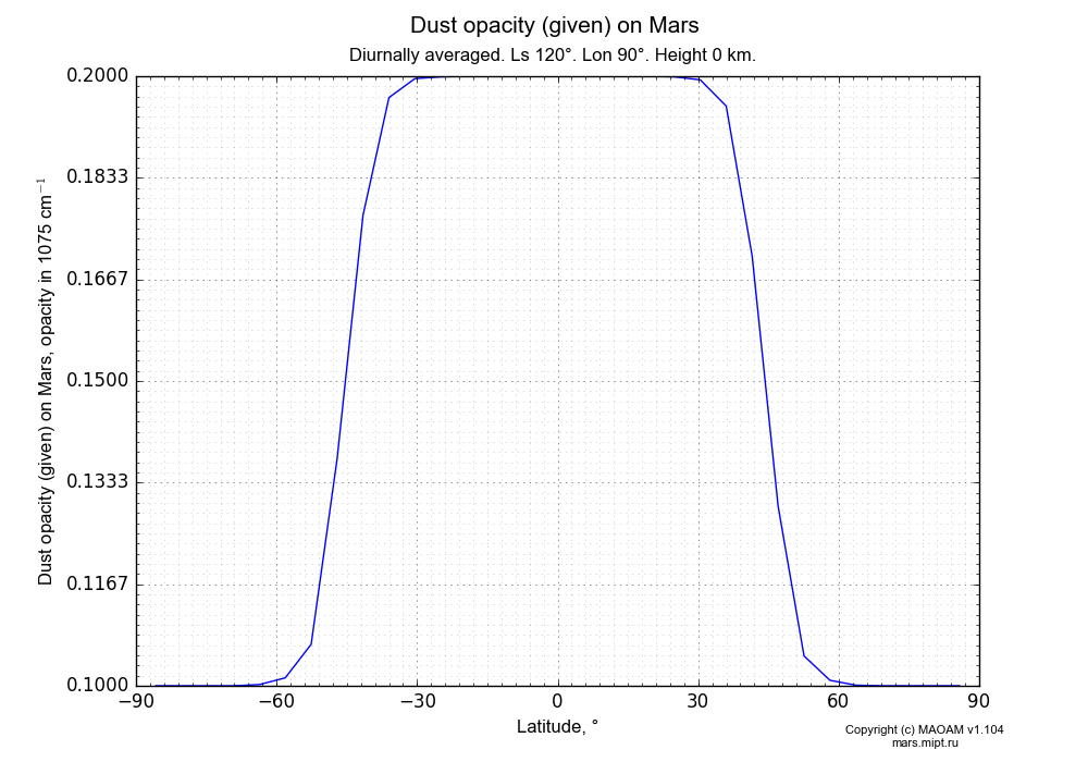 Dust opacity (given) on Mars dependence from Latitude -90-90° in Equirectangular (default) projection with Diurnally averaged, Ls 120°, Lon 90°, Height 0 km. In version 1.104: Water cycle for annual dust, CO2 cycle, dust bimodal distribution and GW.