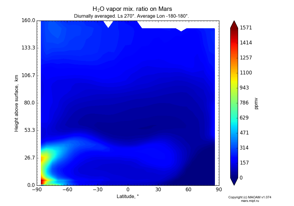 Water vapor mix. ratio on Mars dependence from Latitude -90-90° and Height above surface 0-160 km in Equirectangular (default) projection with Diurnally averaged, Ls 270°, Average Lon -180-180°. In version 1.074: Water cycle, CO2 cycle, dust bimodal distribution and GW.