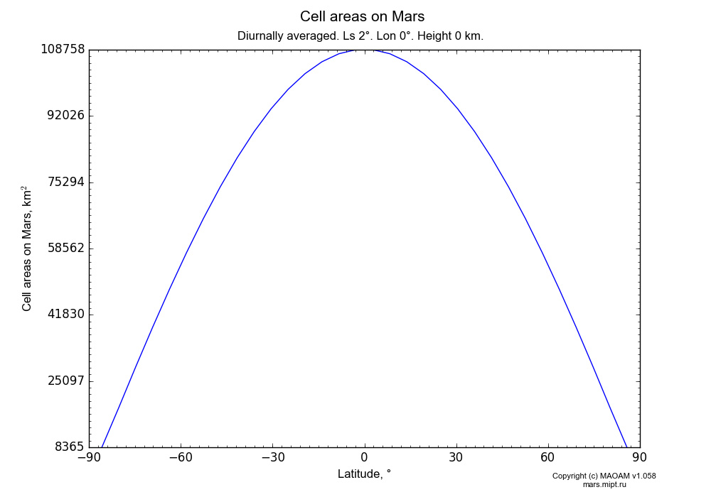 Cell areas on Mars dependence from Latitude -90-90° in Equirectangular (default) projection with Diurnally averaged, Ls 2°, Lon 0°, Height 0 km. In version 1.058: Limited height with water cycle, weak diffusion and dust bimodal distribution.