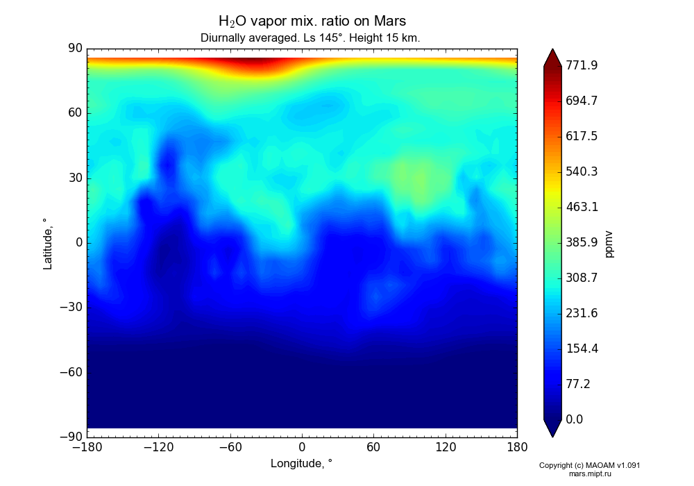Water vapor mix. ratio on Mars dependence from Longitude -180-180° and Latitude -90-90° in Equirectangular (default) projection with Diurnally averaged, Ls 145°, Height 15 km. In version 1.091: Water cycle without molecular diffusion, CO2 cycle, dust bimodal distribution and GW.